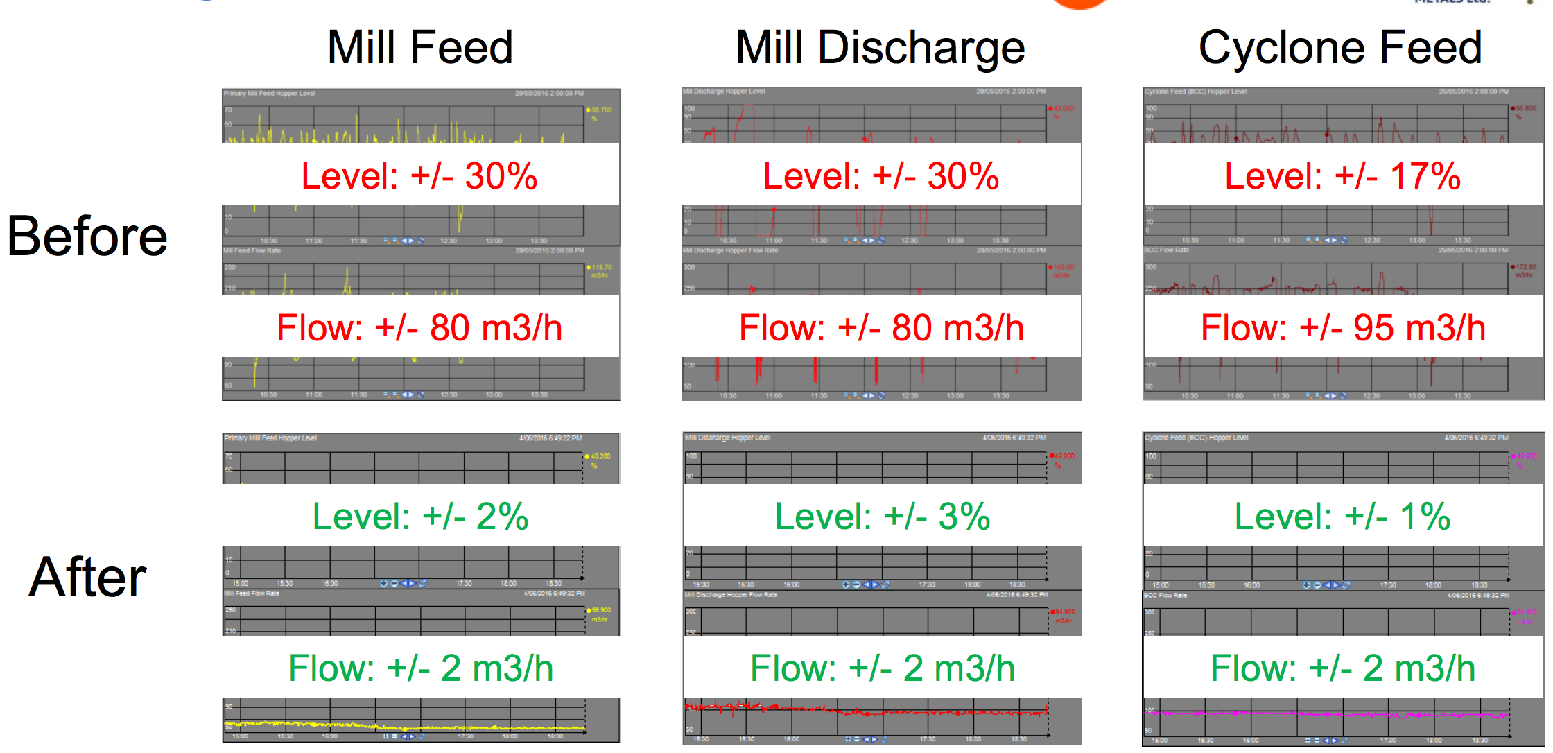 The PI System helped Aurelia Metals smooth out inconsistencies in its throughput to increase efficiency and production capacity in less than a year.