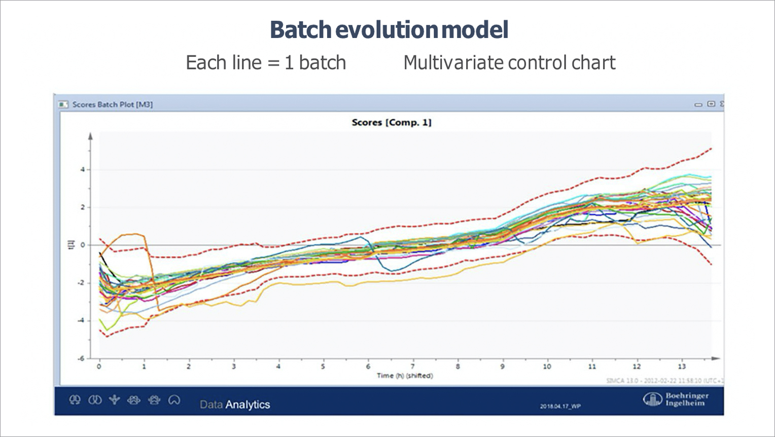 data analysis and batch evolution modeling