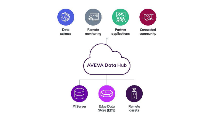 OCS is enabling four complimentary scenarios