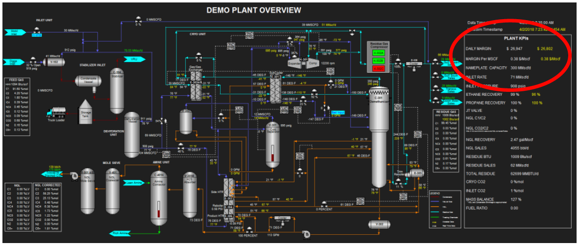Asset Framework chart used to optimize DCP Midstream compressor operations