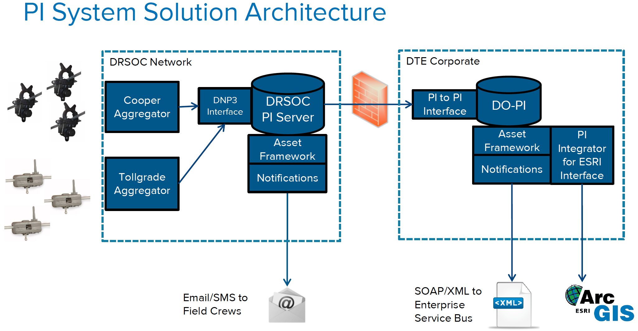 DTE PI System Solution Architecture Diagram