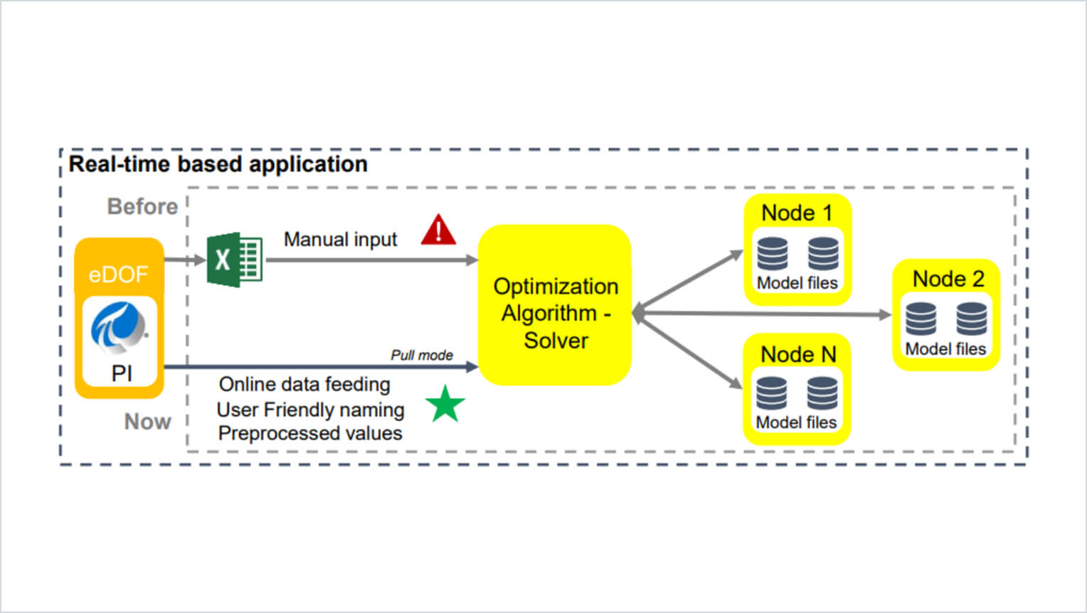 Eni real-time based application chart with PI System