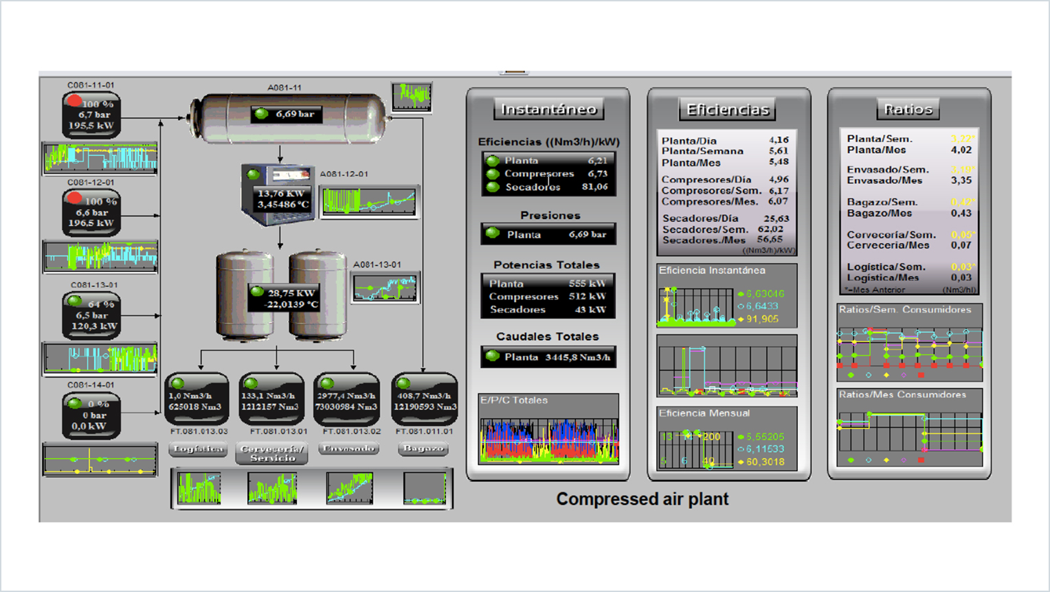 Diagram of PI ProcessBook used to monitor Heineken España's brewery plant operations.
