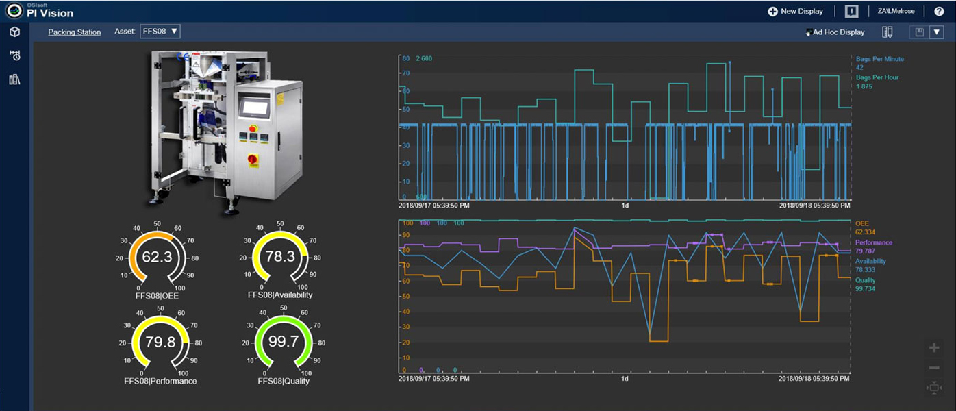PI System dashboard showing real-time machine performance