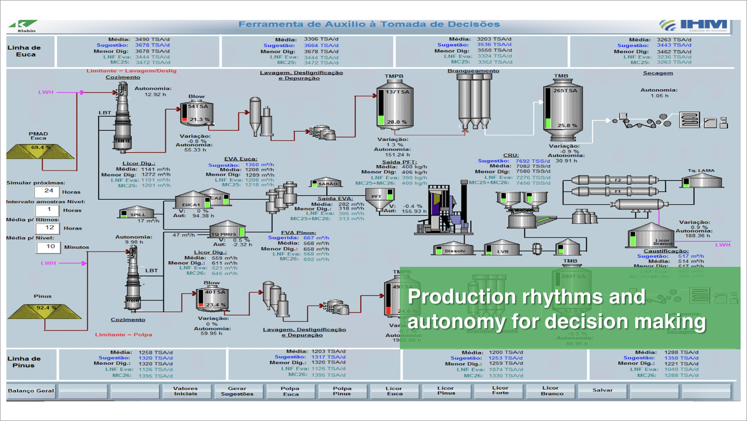 production rhythms and autonomy for decision making