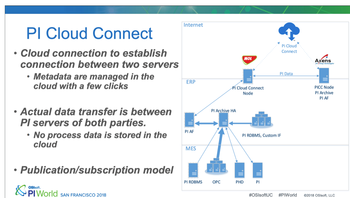 PI-cloud-connect-infographic-2