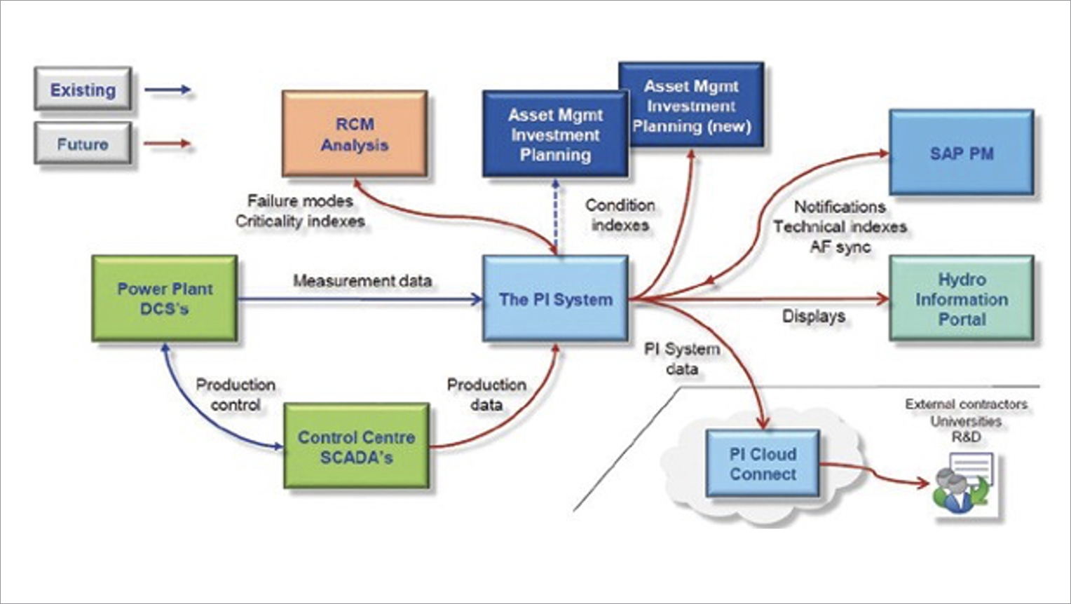 The PI System architecture for hydropower data