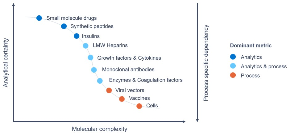 Graph showing pharmaceutical process