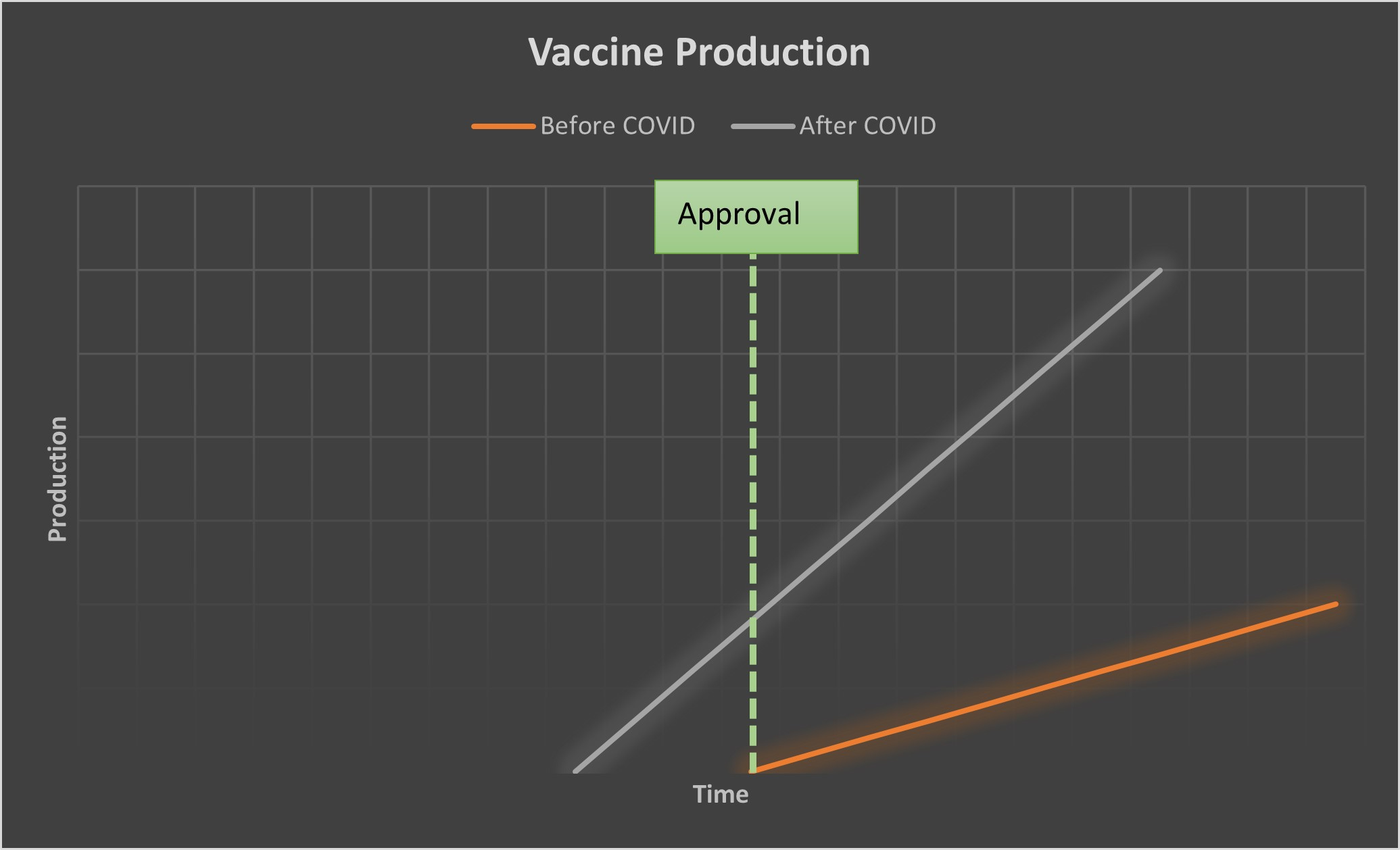 Vaccine production approval graph